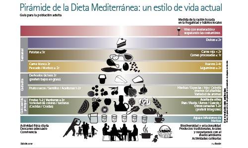 Descubre las características de la dieta mediterránea y de su pirámide alimenticia